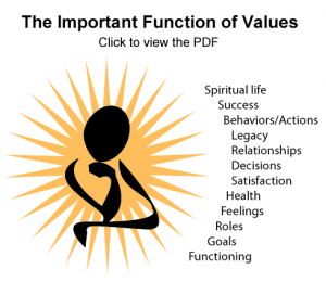 The Important Function of Values